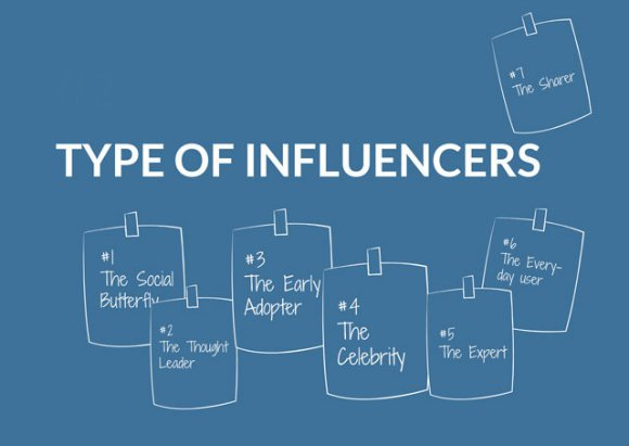 How the right influencers can help your ecommerce outreach for Home design influencers